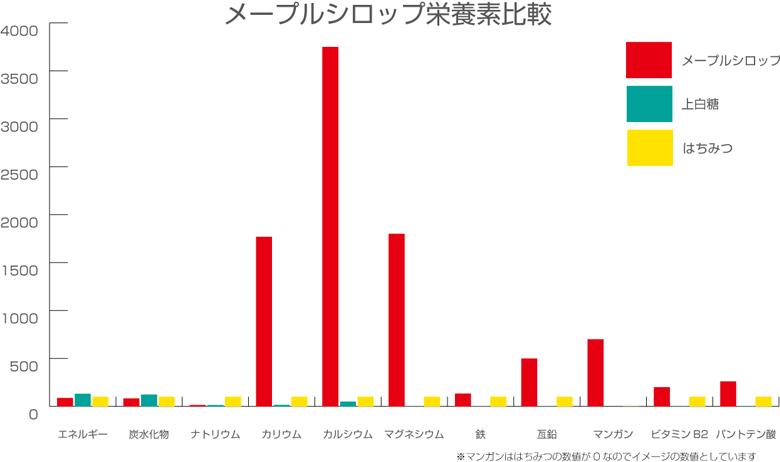メープルシロップの栄養比較グラフ