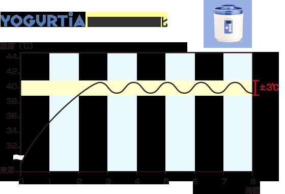 ヨーグルティアの容器内温度変化