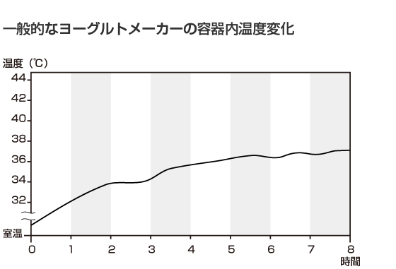 一般的なヨーグルトメーカーの容器内温度変化