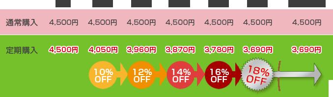 30包を定期購入