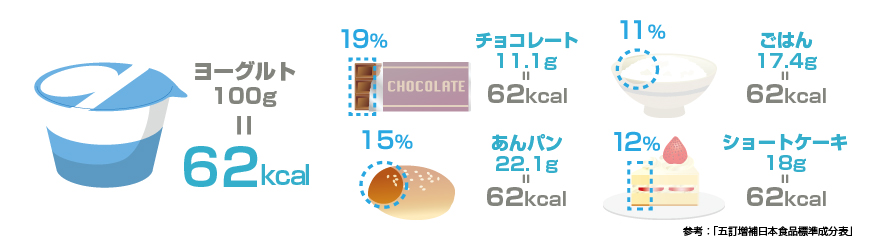 カロリー表