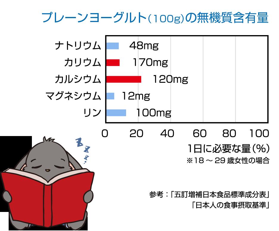 無機質含有グラフ