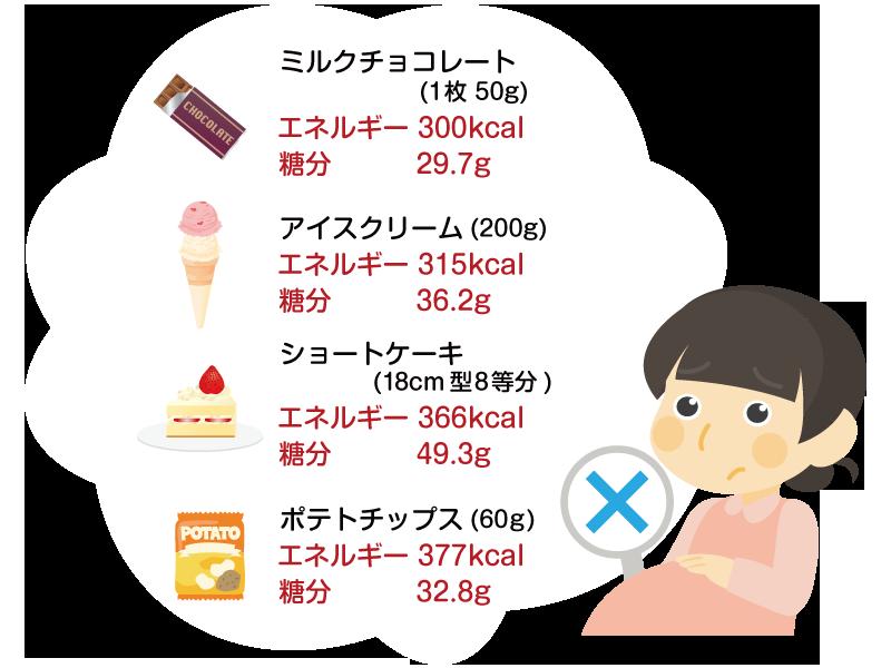 ミルクチョコレート・アイスクリーム・ショートケーキ・ポテトチップスのエネルギー、糖分