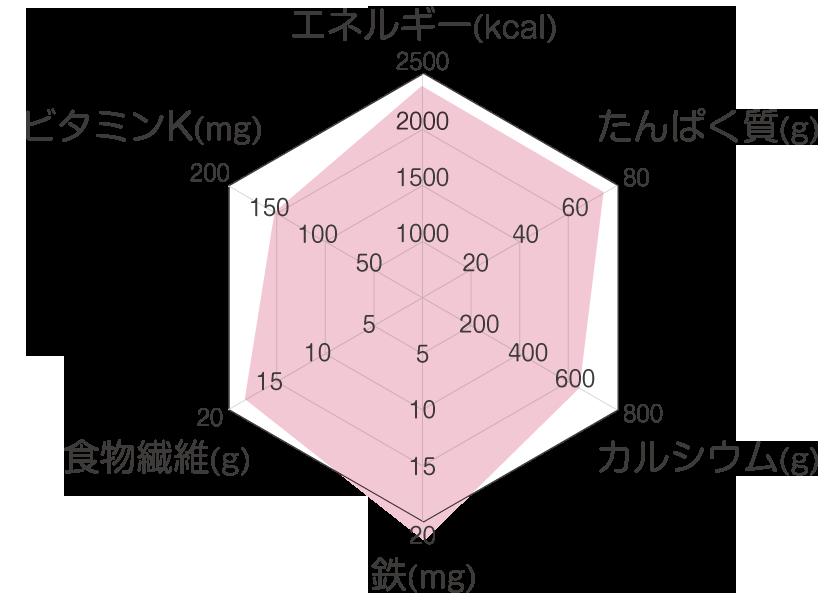 妊娠期に必要な栄養のレーダーチャート 妊娠後期(28週以降)