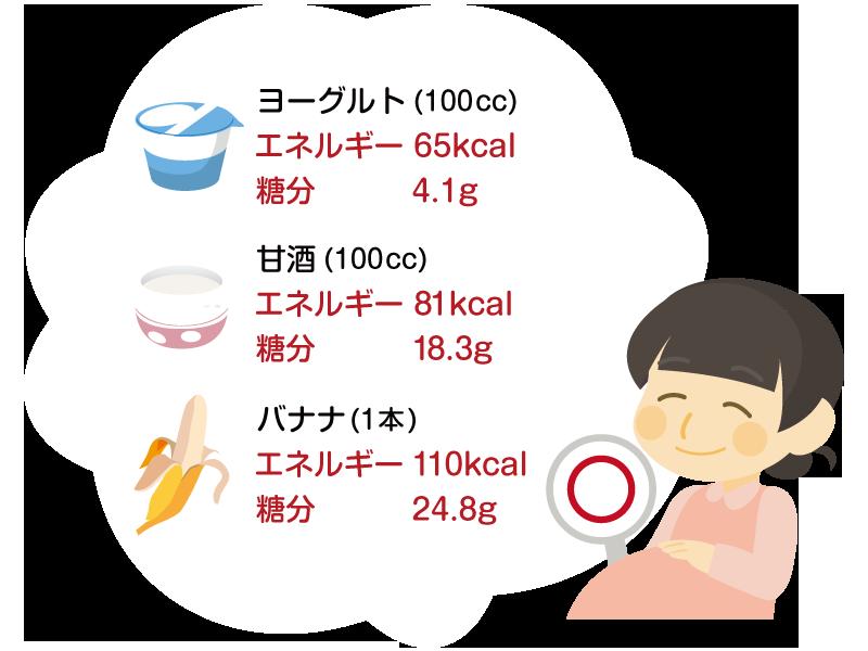 ヨーグルト・甘酒・バナナのエネルギー、糖分