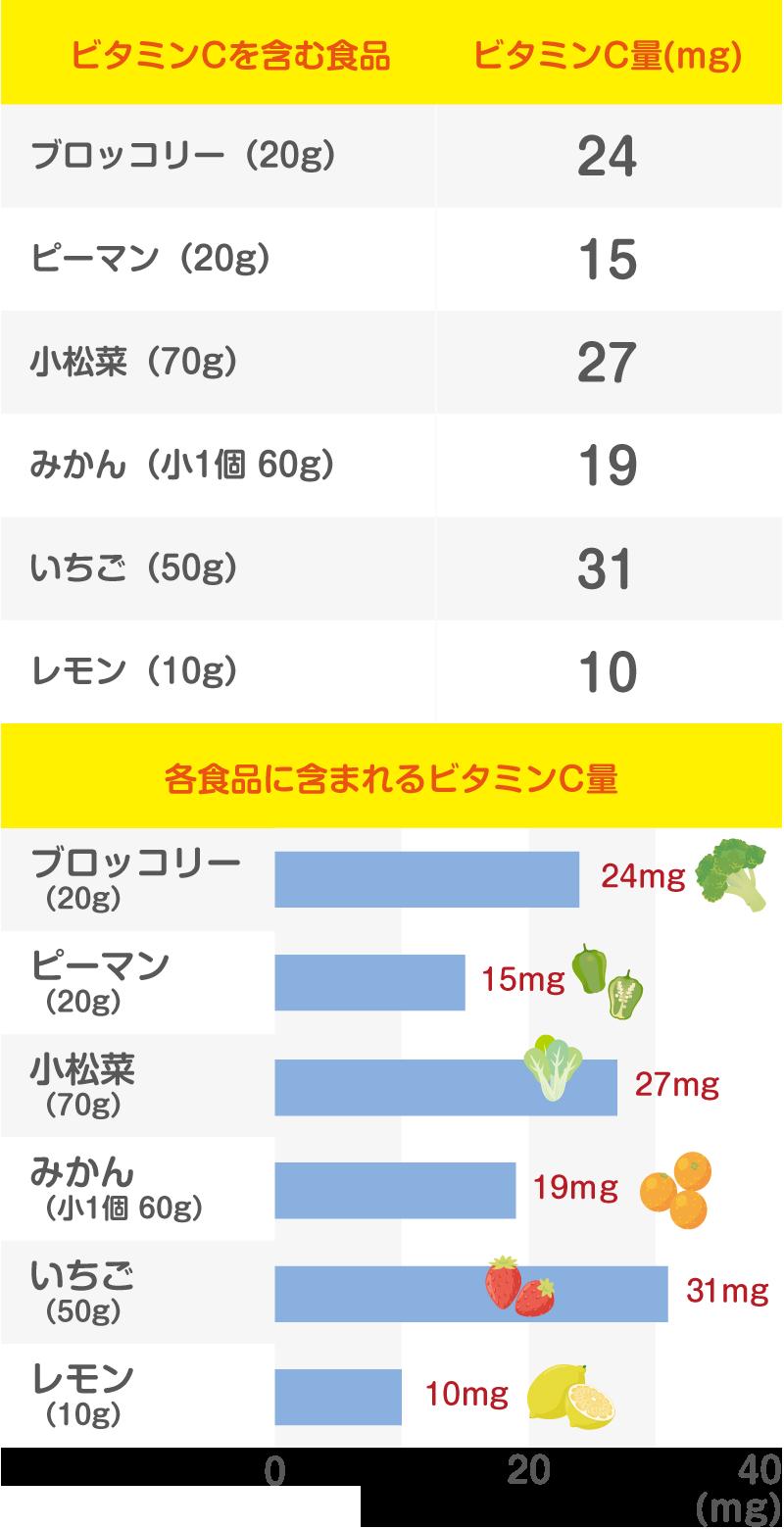 ビタミンCのグラフ