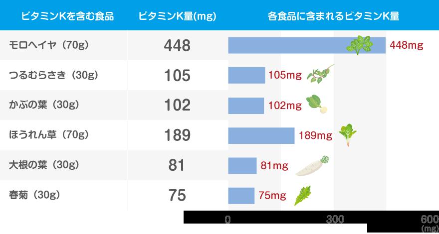 ビタミンKのグラフ
