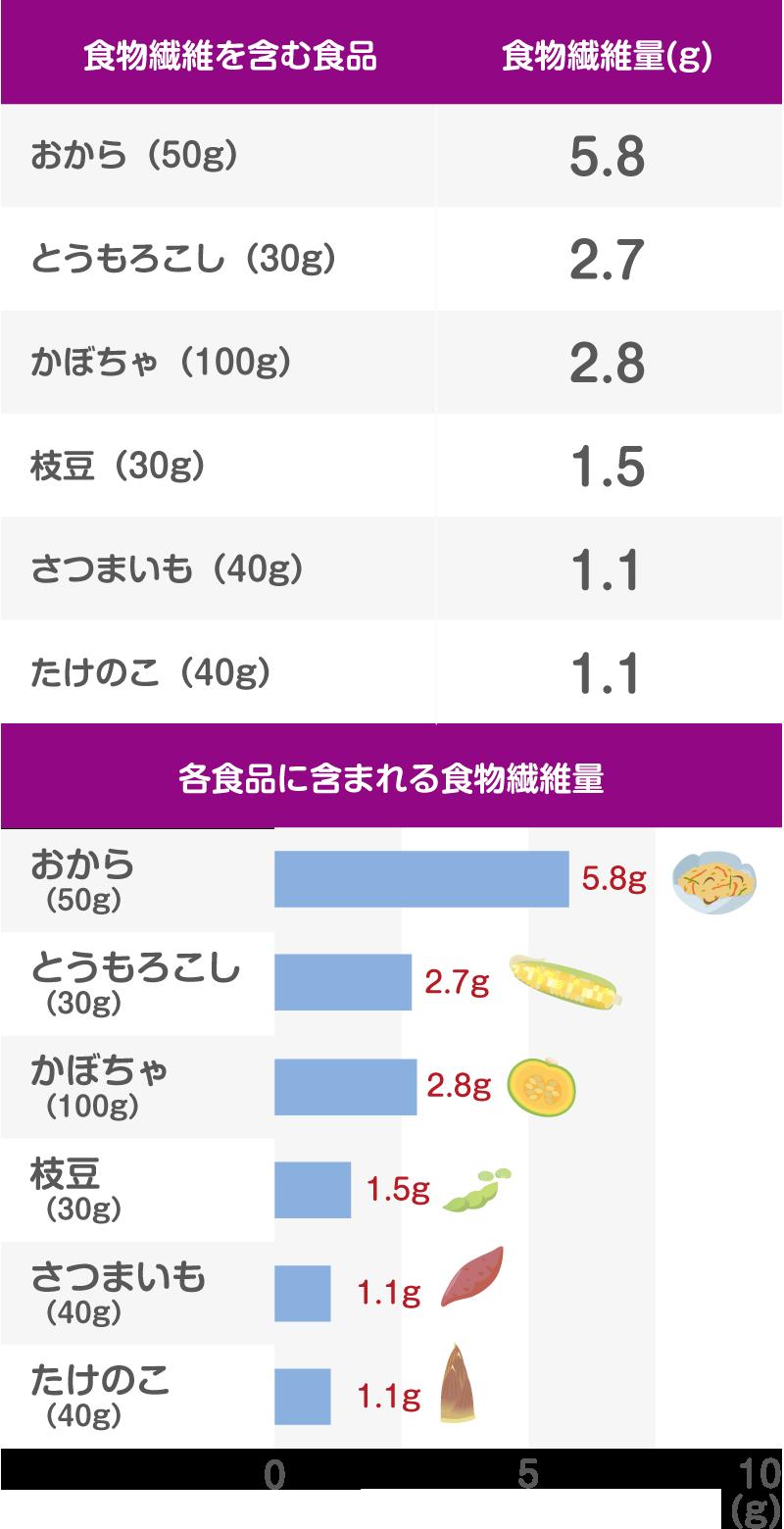 食物繊維のグラフ