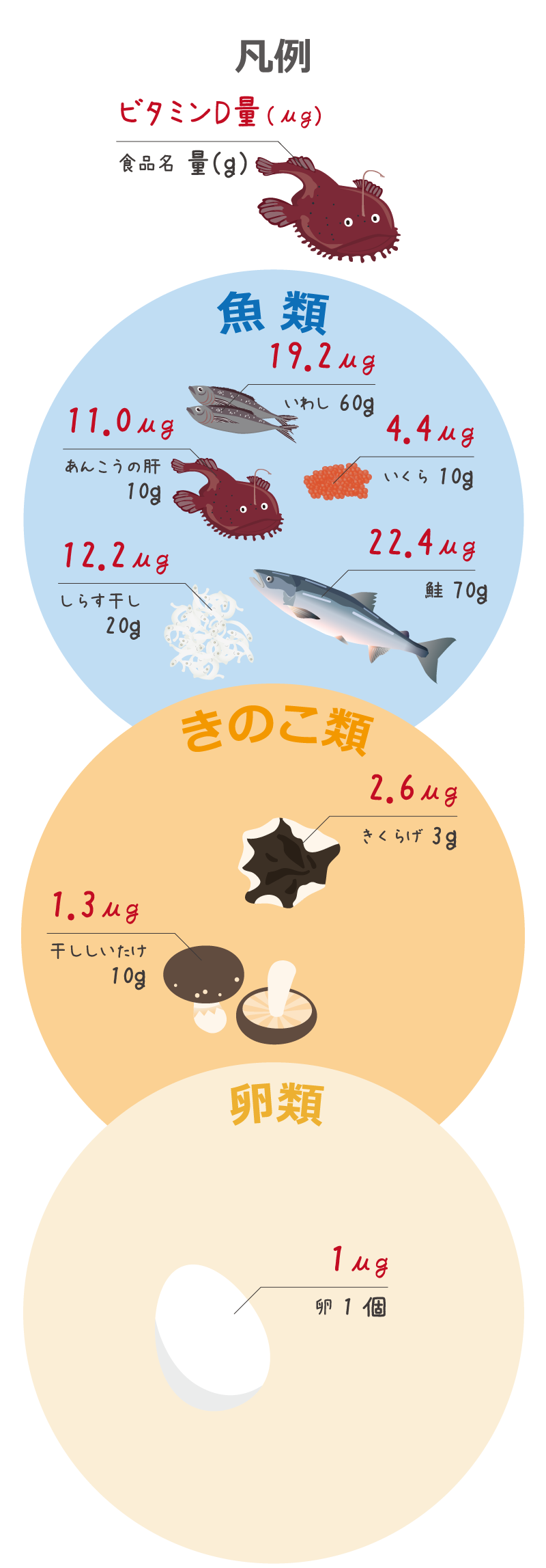 ビタミンDを多く含む食品(常用量)